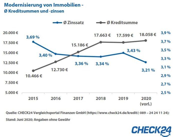 Modernisierung von Immobilien: Kredite sind 2020 günstiger geworden / Quelle: CHECK24 Vergleichsportal Finanzen GmbH (https://www.check24.de/kredite/; 089 - 24 24 11 24); Stand: Juni 2020, Angaben ohne Gewähr / Weiterer Text über ots und www.presseportal.de/nr/73164 / Die Verwendung dieses Bildes ist für redaktionelle Zwecke honorarfrei. Veröffentlichung bitte unter Quellenangabe: