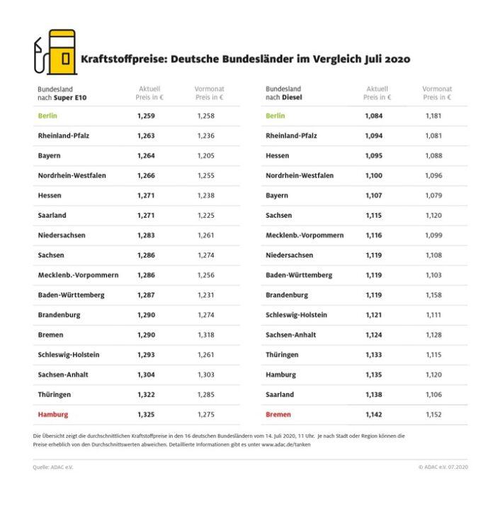 Kraftstoffpreise im Bundesländervergleich / / Tanken in Berlin besonders preiswert / In Hamburg müssen Autofahrer für Benzin am meisten bezahlen / Weiterer Text über ots und www.presseportal.de/nr/7849 / Die Verwendung dieses Bildes ist für redaktionelle Zwecke honorarfrei. Veröffentlichung bitte unter Quellenangabe: