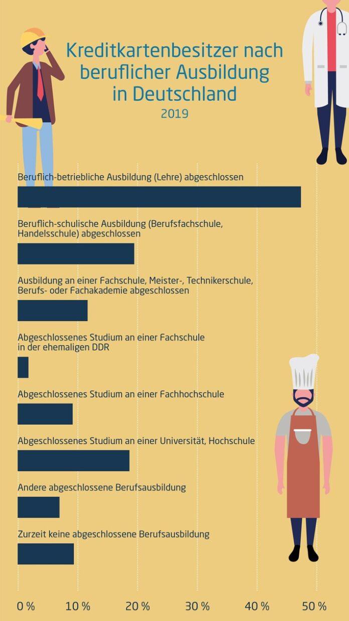 Die meisten Nutzer in Deutschland sind gebildet, verhältnismäßig gutverdienend und vertrauen auf die Sicherheit ihrer Plastikkarte. Weiterer Text über ots und www.presseportal.de/nr/146647 / Die Verwendung dieses Bildes ist für redaktionelle Zwecke honorarfrei. Veröffentlichung bitte unter Quellenangabe: