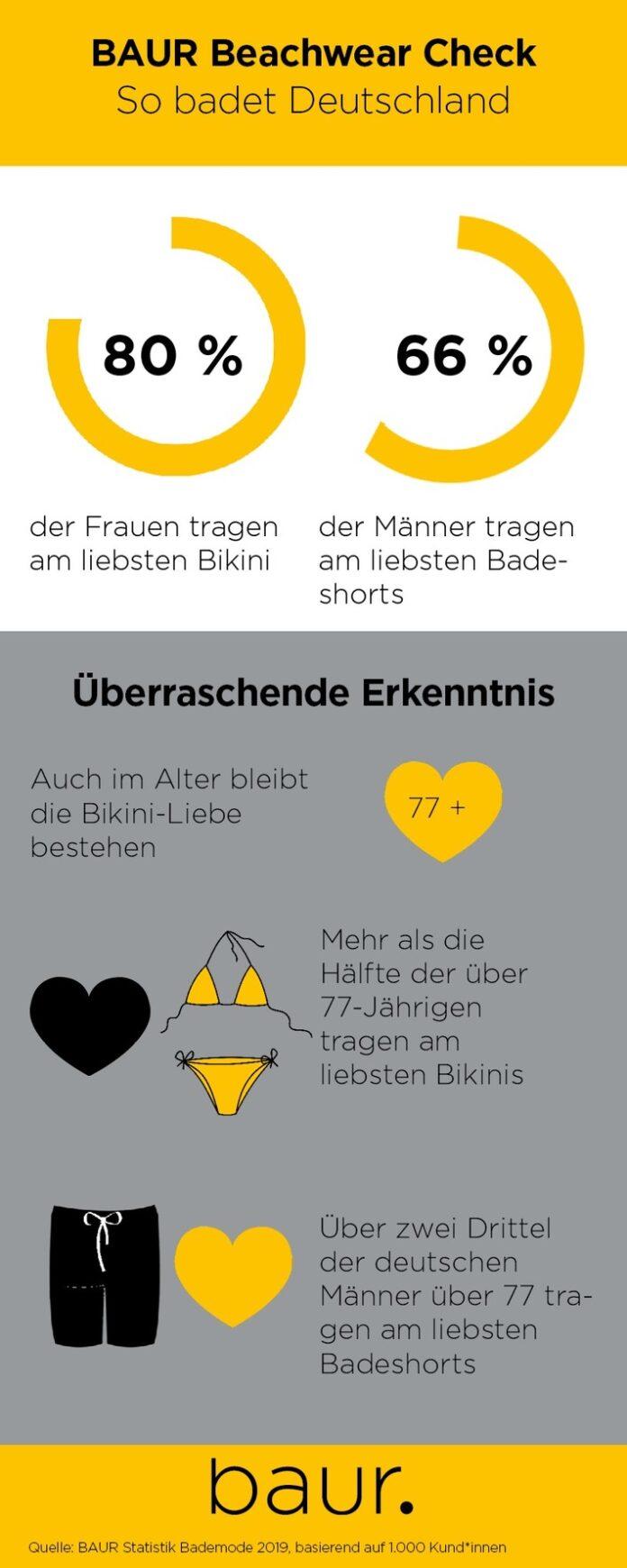 BAUR Infografik. Weiterer Text über ots und www.presseportal.de/nr/43852 / Die Verwendung dieses Bildes ist für redaktionelle Zwecke honorarfrei. Veröffentlichung bitte unter Quellenangabe: