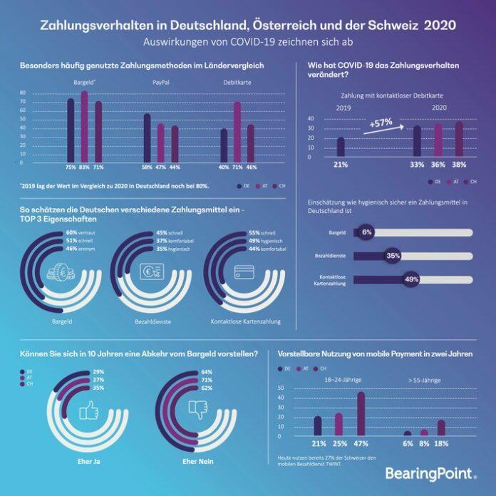 Infografik: Zahlungsverhalten in Deutschland, Österreich und Schweiz 2020; Quelle: BearingPoint. Weiterer Text über ots und www.presseportal.de/nr/68073 / Die Verwendung dieses Bildes ist für redaktionelle Zwecke honorarfrei. Veröffentlichung bitte unter Quellenangabe: