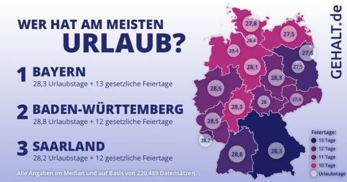 Das Ranking der Urlaubstage in Deutschland. Weiterer Text über ots und www.presseportal.de/nr/128884 / Die Verwendung dieses Bildes ist für redaktionelle Zwecke honorarfrei. Veröffentlichung bitte unter Quellenangabe:
