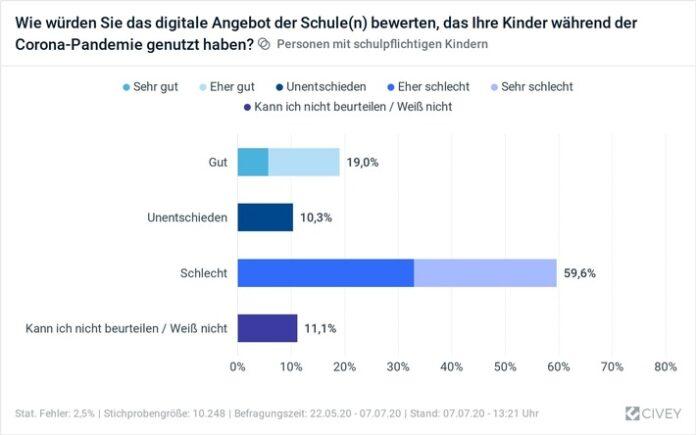 Ergebnis Umfrage Bewertung des digitalen Angebots an Schulen Weiterer Text über ots und www.presseportal.de/nr/120043 / Die Verwendung dieses Bildes ist für redaktionelle Zwecke honorarfrei. Veröffentlichung bitte unter Quellenangabe: