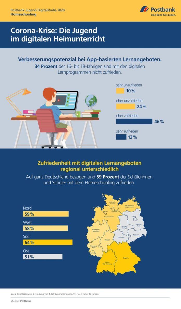 Postbank Jugend-Digitalstudie 2020: Homeschooling. Weiterer Text über ots und www.presseportal.de/nr/6586 / Die Verwendung dieses Bildes ist für redaktionelle Zwecke honorarfrei. Veröffentlichung bitte unter Quellenangabe: