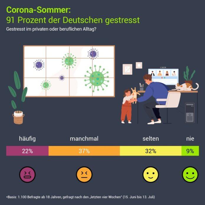 91 Prozent der Deutschen haben sich in letzter Zeit - mitbedingt durch die Coronakrise - beruflich oder privat gestresst gefühlt. Weiterer Text über ots und www.presseportal.de/nr/12796 / Die Verwendung dieses Bildes ist für redaktionelle Zwecke honorarfrei. Veröffentlichung bitte unter Quellenangabe: