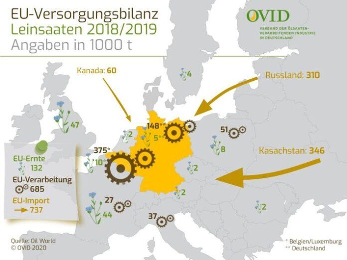 EU-Versorgung mit Lein. Weiterer Text über ots und www.presseportal.de/nr/77329 / Die Verwendung dieses Bildes ist für redaktionelle Zwecke honorarfrei. Veröffentlichung bitte unter Quellenangabe: