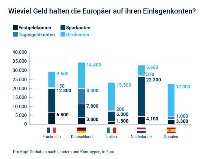 So viel Geld halten Europäer auf ihren Bankkonten. Weiterer Text über ots und www.presseportal.de/nr/115628 / Die Verwendung dieses Bildes ist für redaktionelle Zwecke honorarfrei. Veröffentlichung bitte unter Quellenangabe: